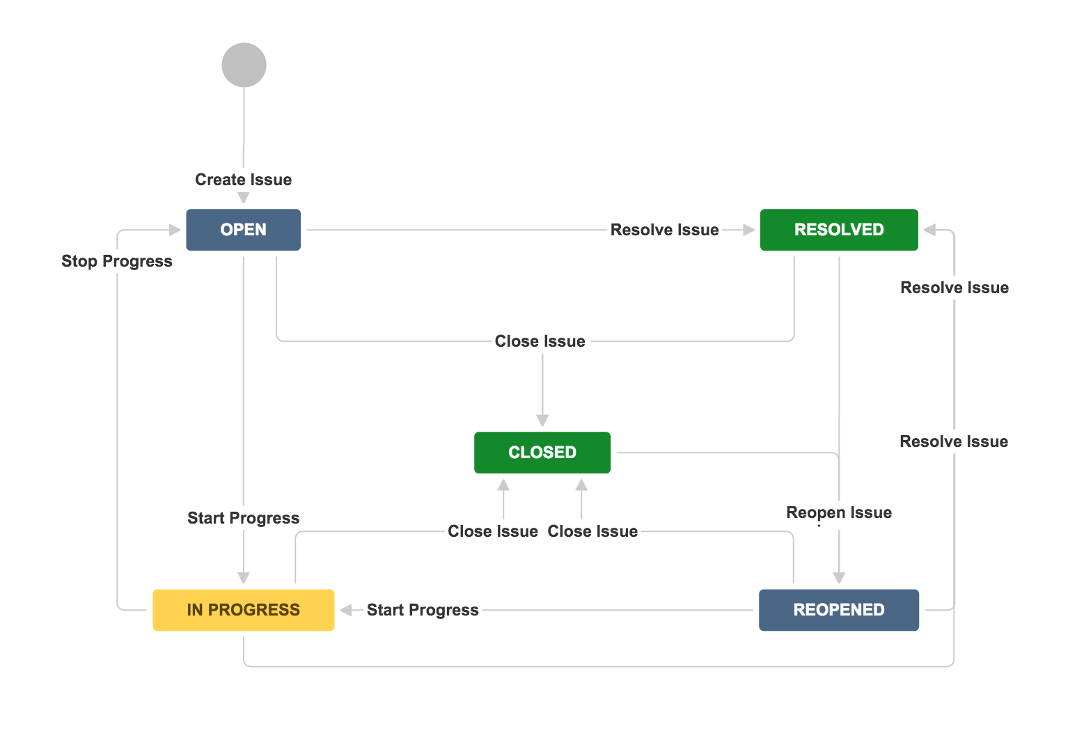 Jira Workflow Separation Of Duties Coyote Creek